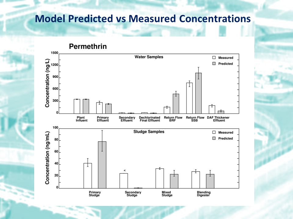 Model Predicted vs Measured Concentrations