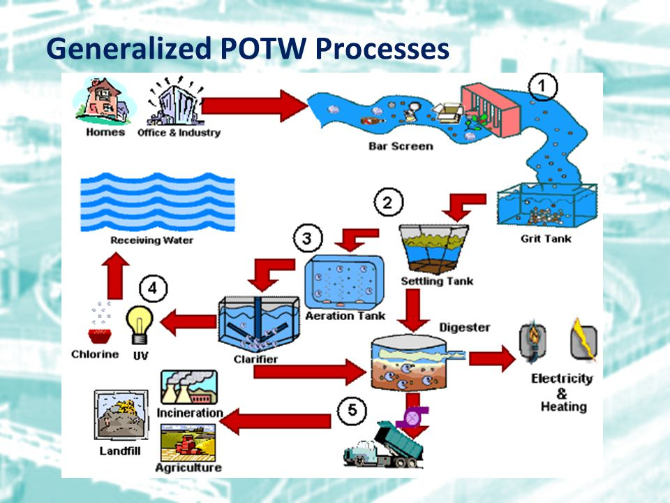 Generalized POTW Processes