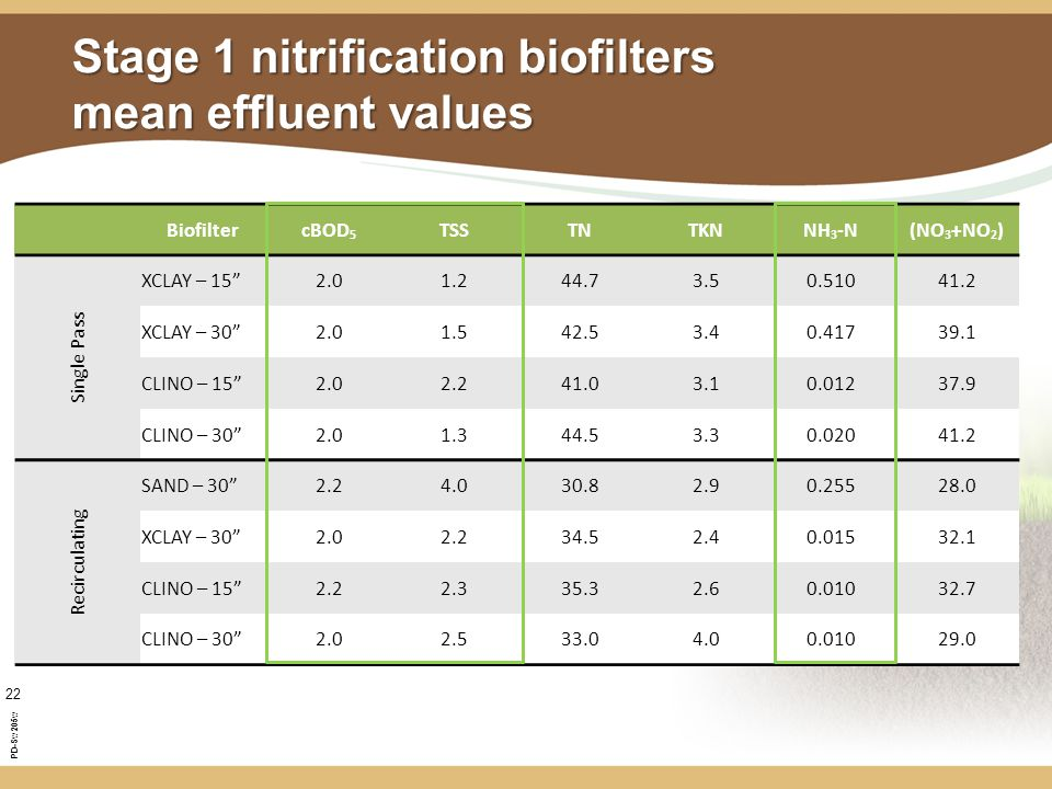 PD-Sw205w 22 Stage 1 nitrification biofilters mean effluent values BiofiltercBOD 5 TSSTNTKNNH 3 -N(NO 3 +NO 2 ) Single Pass XCLAY – 15 2.01.244.73.50.51041.2 XCLAY – 30 2.01.542.53.40.41739.1 CLINO – 15 2.02.241.03.10.01237.9 CLINO – 30 2.01.344.53.30.02041.2 Recirculating SAND – 30 2.24.030.82.90.25528.0 XCLAY – 30 2.02.234.52.40.01532.1 CLINO – 15 2.22.335.32.60.01032.7 CLINO – 30 2.02.533.04.00.01029.0