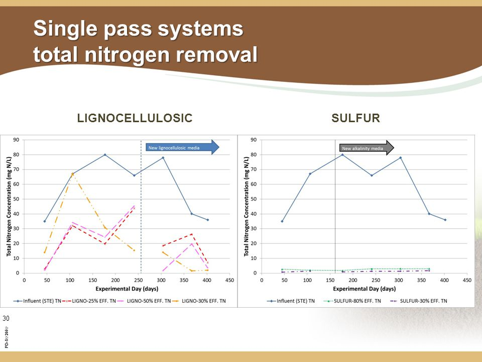 PD-Sw205w 30 Single pass systems total nitrogen removal SULFURLIGNOCELLULOSIC