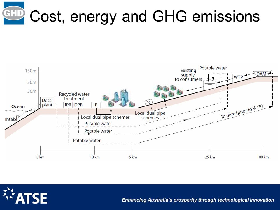Cost, energy and GHG emissions