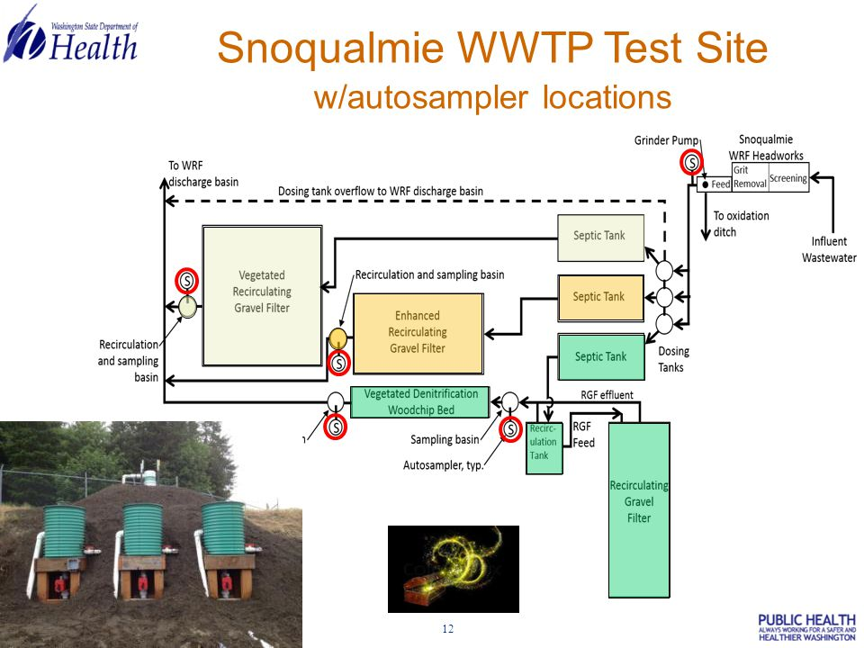 12 Snoqualmie WWTP Test Site w/autosampler locations