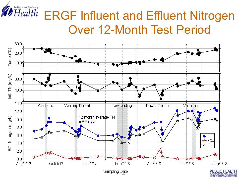 25 ERGF Influent and Effluent Nitrogen Over 12-Month Test Period