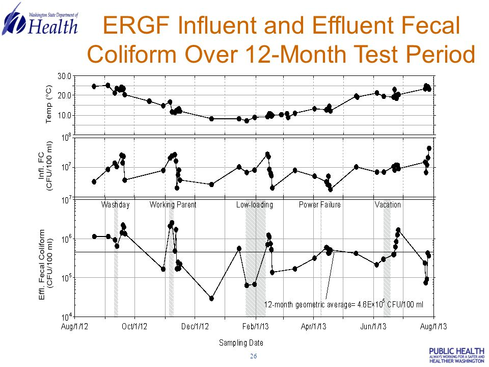 26 ERGF Influent and Effluent Fecal Coliform Over 12-Month Test Period