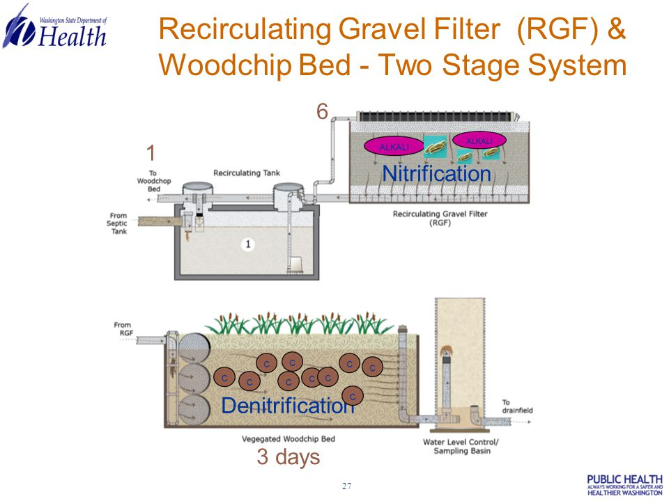 27 Recirculating Gravel Filter (RGF) & Woodchip Bed - Two Stage System Nitrification Denitrification 1 6 3 days
