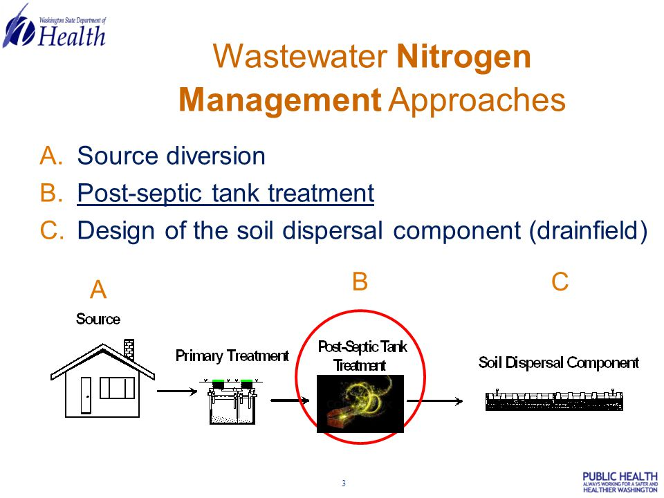 4 Problems:  N reduction in OSS is highly variable  Limited treatment options  Regional environmental and water source affects on N removal not well-known OSS Nitrogen Removal Project Design Nitrogen In Nitrogen Out Biological System Changes Nitrogen from soluble to gaseous
