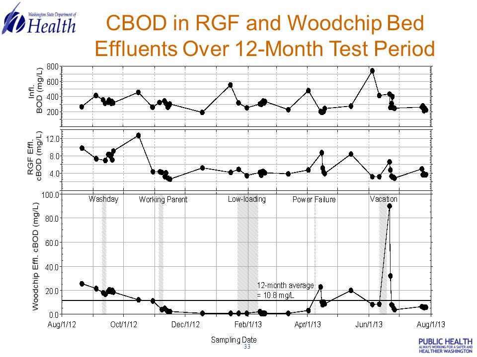 33 CBOD in RGF and Woodchip Bed Effluents Over 12-Month Test Period