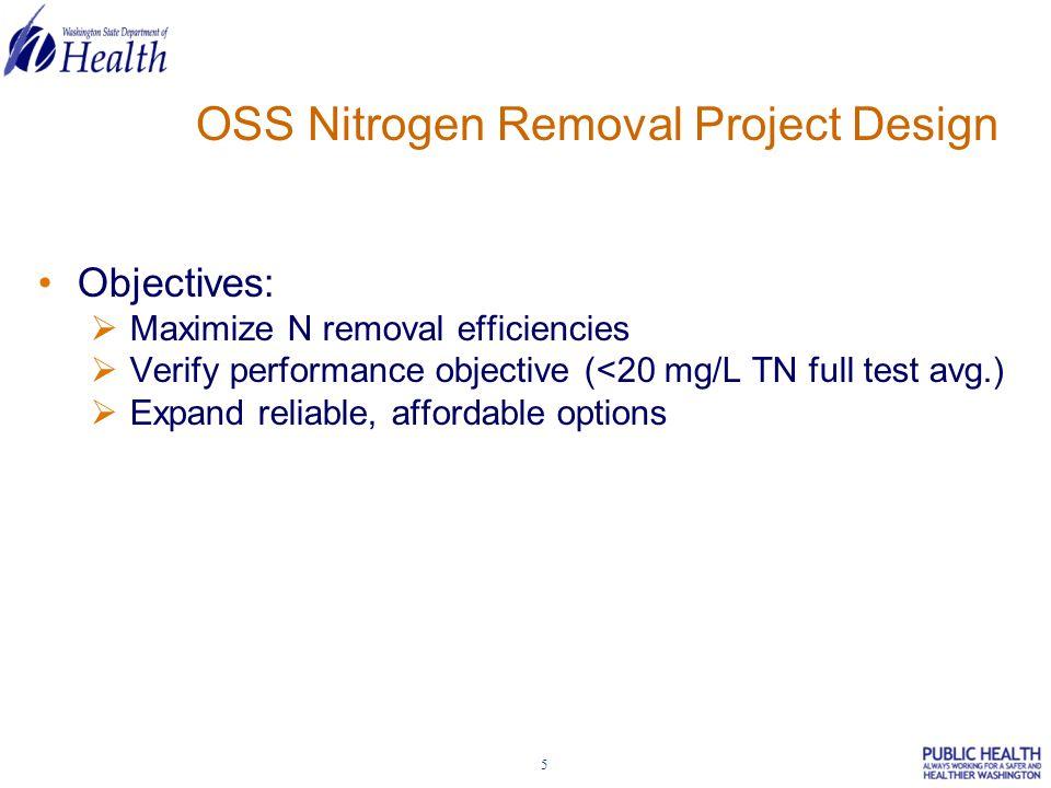 26 ERGF Influent and Effluent Fecal Coliform Over 12-Month Test Period
