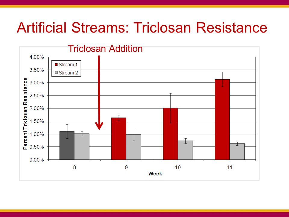 Artificial Streams: Triclosan Resistance Triclosan Addition