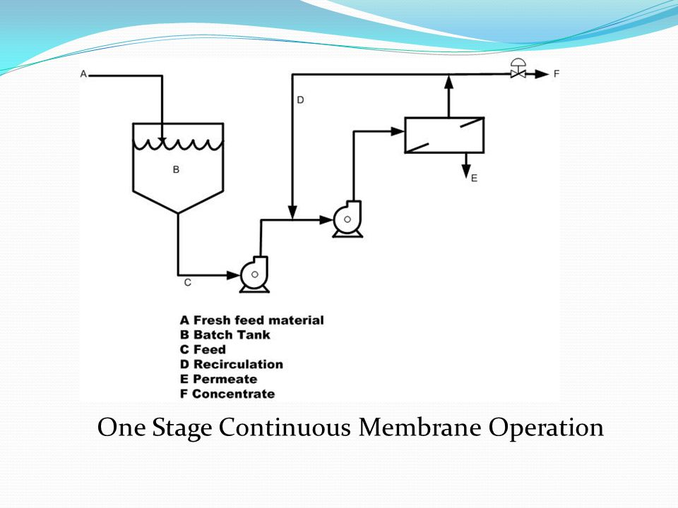 One Stage Continuous Membrane Operation