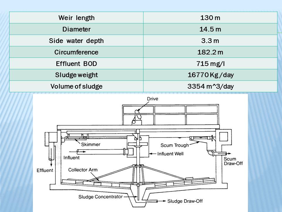 Weir length130 m Diameter14.5 m Side water depth3.3 m Circumference182.2 m Effluent BOD715 mg/l Sludge weight16770 Kg /day Volume of sludge3354 m^3/day
