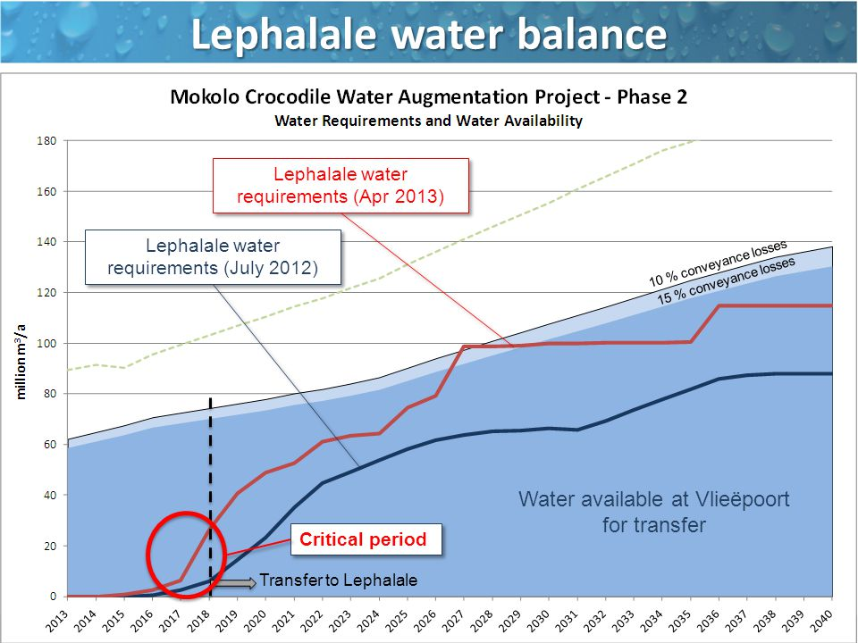 Lephalale water requirements (Apr 2013) Lephalale water requirements (July 2012) Water available at Vlieëpoort for transfer 10 % conveyance losses 15 % conveyance losses Lephalale water balance Transfer to Lephalale Critical period
