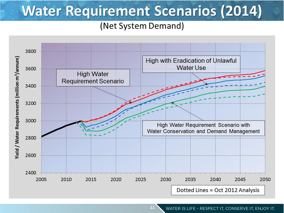 Water Requirement Scenarios (2014) Water Requirement Scenarios (2014) (Net System Demand) 11