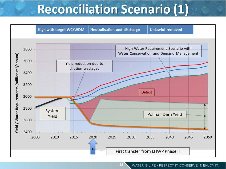 Reconciliation Scenario (1) 12
