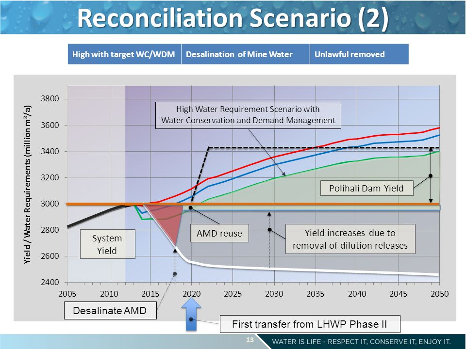 Reconciliation Scenario (2) High Water Requirement Scenario with Water Conservation and Demand Management First transfer from LHWP Phase II High with target WC/WDMDesalination of Mine WaterUnlawful removed System Yield Yield increases due to removal of dilution releases Polihali Dam Yield AMD reuse Desalinate AMD 13