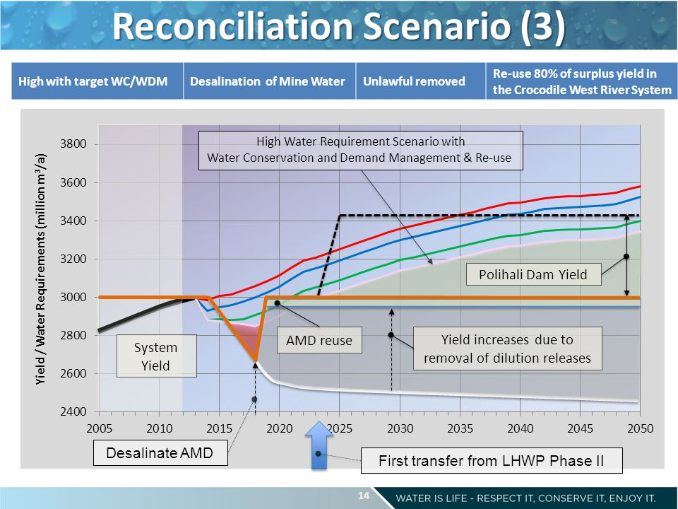 Reconciliation Scenario (3) High Water Requirement Scenario with Water Conservation and Demand Management & Re-use First transfer from LHWP Phase II High with target WC/WDMDesalination of Mine WaterUnlawful removed Re-use 80% of surplus yield in the Crocodile West River System System Yield Polihali Dam Yield Desalinate AMD AMD reuse Yield increases due to removal of dilution releases 14