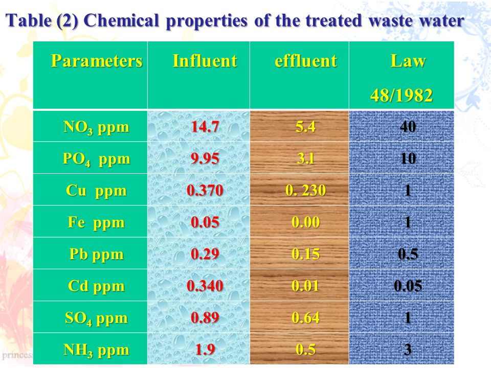 Table (2) Chemical properties of the treated waste water ParametersInfluenteffluent Law 48/1982 NO 3 ppm 14.75.440 PO 4 ppm 9.953.l10 Cu ppm 0.370 0.