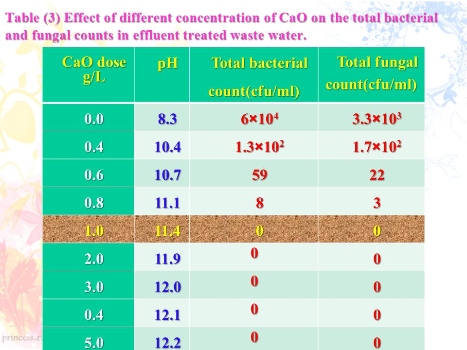 Table (3) Effect of different concentration of CaO on the total bacterial and fungal counts in effluent treated waste water.