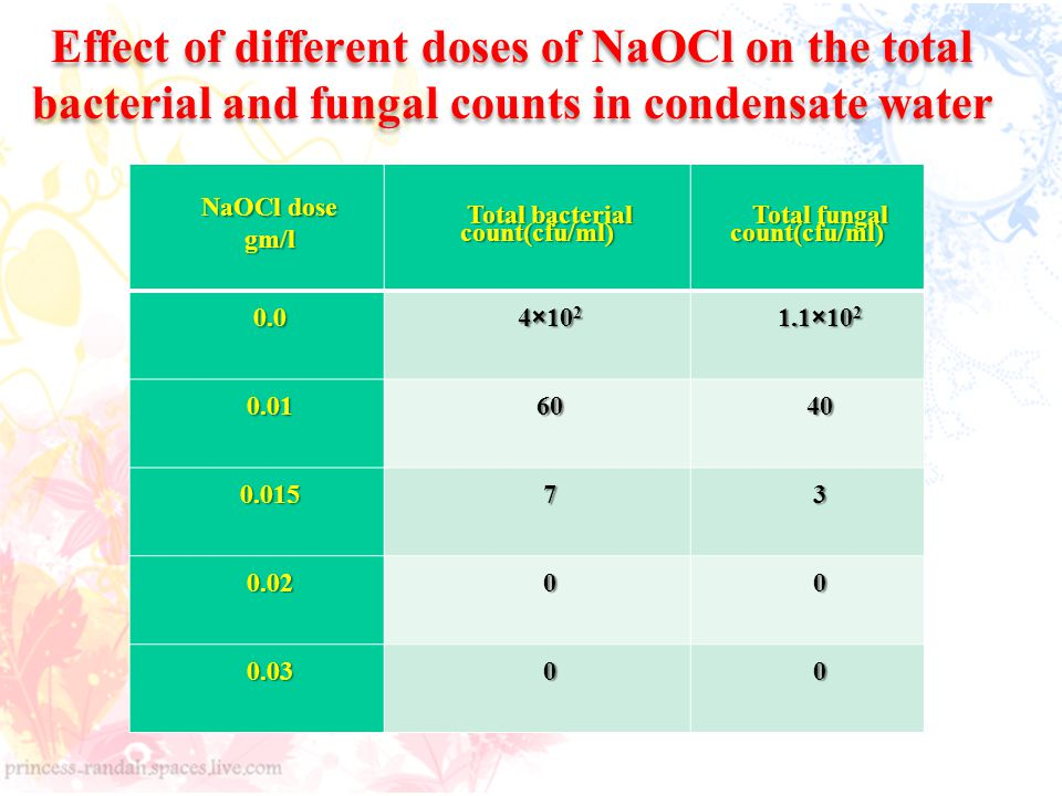 Effect of different doses of NaOCl on the total bacterial and fungal counts in condensate water NaOCl dose gm/l Total bacterial count(cfu/ml) Total fungal count(cfu/ml) 0.0 4×10 2 1.1×10 2 0.016040 0.01573 0.0200 0.0300