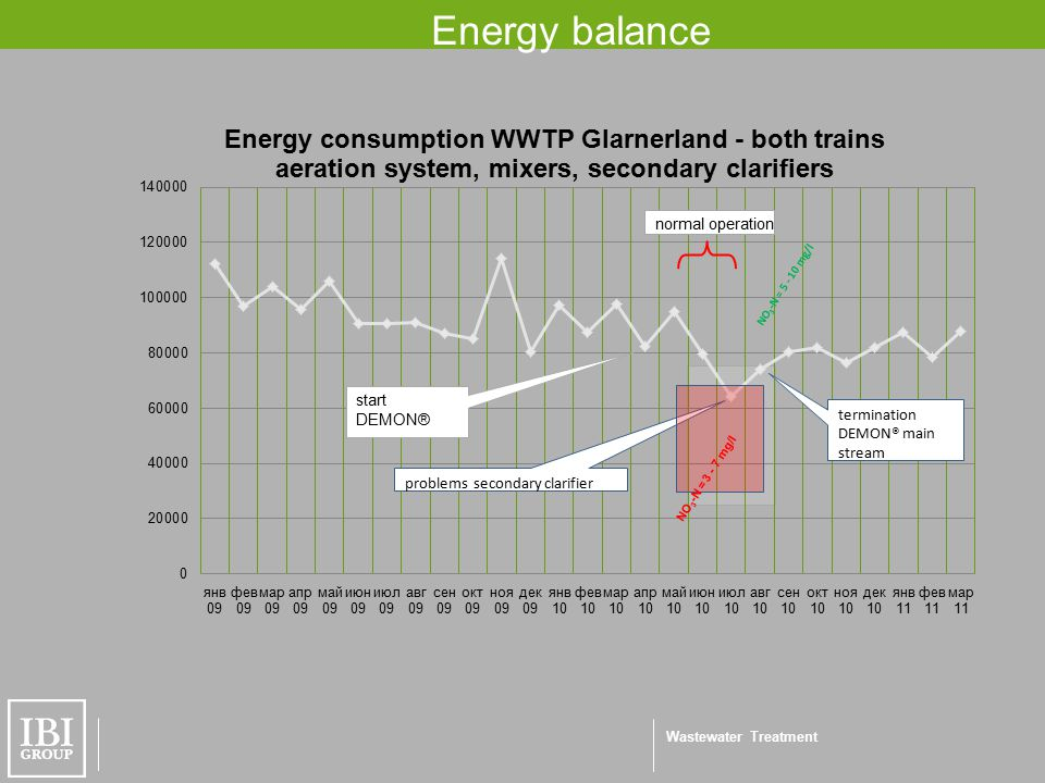 Wastewater Treatment Energy balance