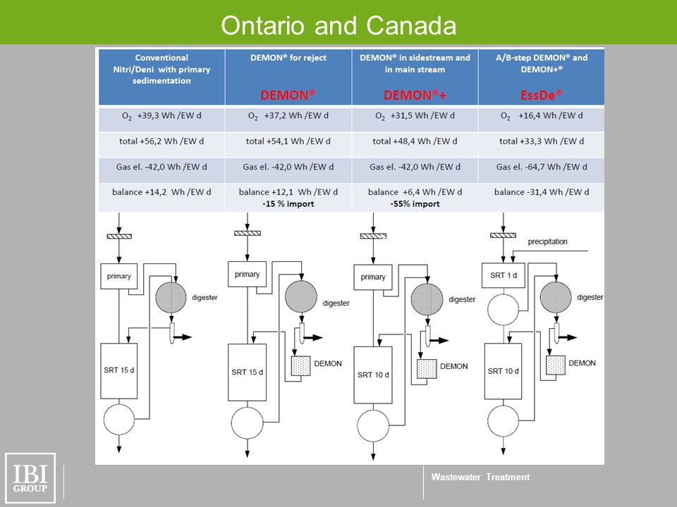 Wastewater Treatment Ontario and Canada