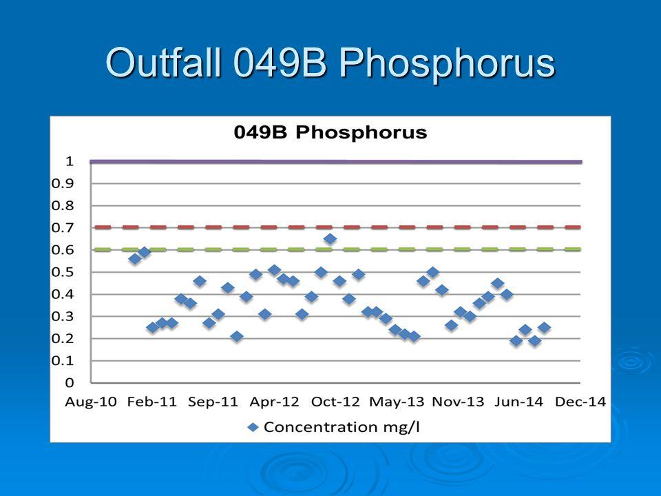 Outfall 049B Phosphorus