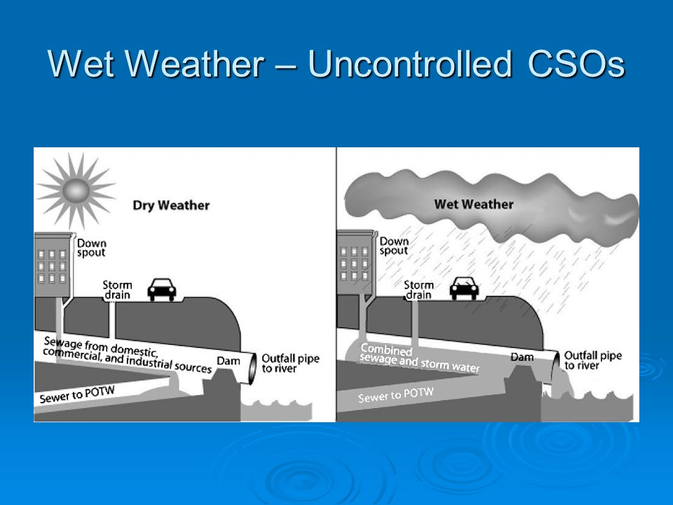 Wet Weather – Uncontrolled CSOs