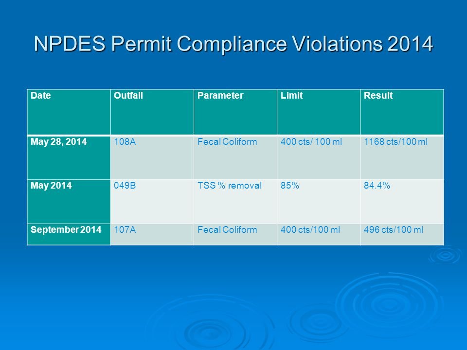 NPDES Permit Compliance Violations 2014 DateOutfallParameterLimit Result May 28, 2014108AFecal Coliform400 cts/ 100 ml 1168 cts/100 ml May 2014049BTSS % removal85% 84.4% September 2014107AFecal Coliform400 cts/100 ml496 cts/100 ml
