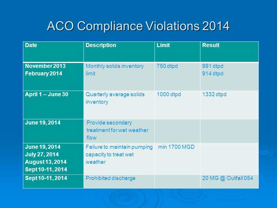 ACO Compliance Violations 2014 DateDescriptionLimit Result November 2013 February 2014 Monthly solids inventory limit 750 dtpd 991 dtpd 914 dtpd April 1 – June 30 Quarterly average solids inventory 1000 dtpd 1332 dtpd June 19, 2014 Provide secondary treatment for wet weather flow June 19, 2014 July 27, 2014 August 13, 2014 Sept 10-11, 2014 Failure to maintain pumping capacity to treat wet weather min 1700 MGD Sept 10-11, 2014Prohibited discharge20 MG @ Outfall 054