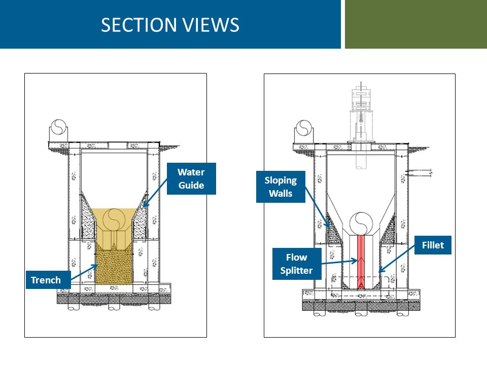 SECTION VIEWS Flow Splitter Trench Water Guide Fillet Sloping Walls