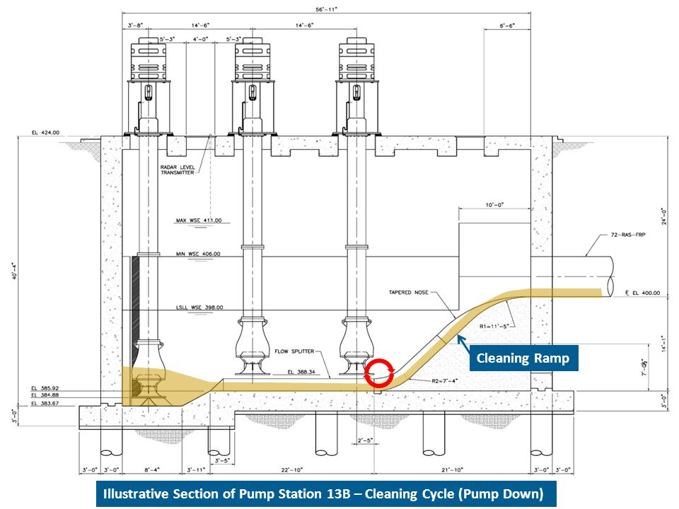 Cleaning Ramp Illustrative Section of Pump Station 13B – Cleaning Cycle (Pump Down)