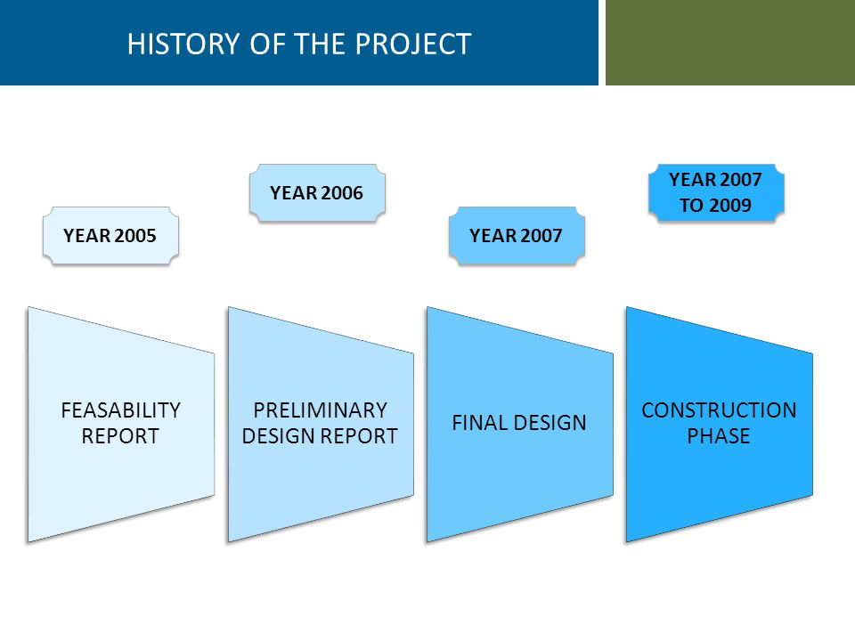 FEASABILITY REPORT PRELIMINARY DESIGN REPORT FINAL DESIGN CONSTRUCTION PHASE HISTORY OF THE PROJECT YEAR 2005 YEAR 2006 YEAR 2007 YEAR 2007 TO 2009