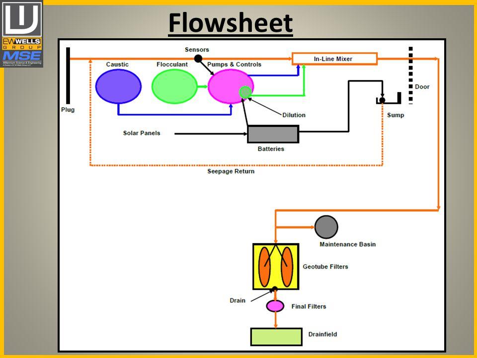Flowsheet