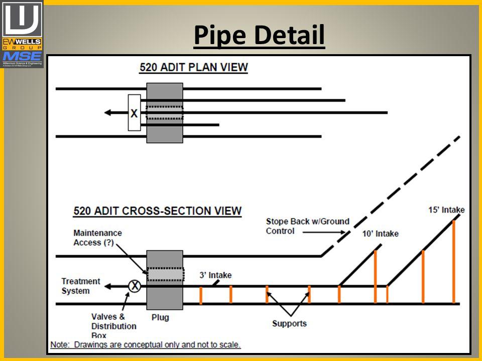 Pipe Detail