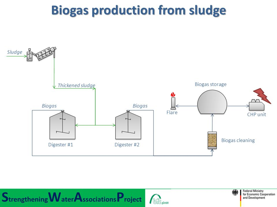 Digester #1Digester #2 Biogas cleaning Biogas storage Flare CHP unit Sludge Thickened sludge Biogas Biogas production from sludge