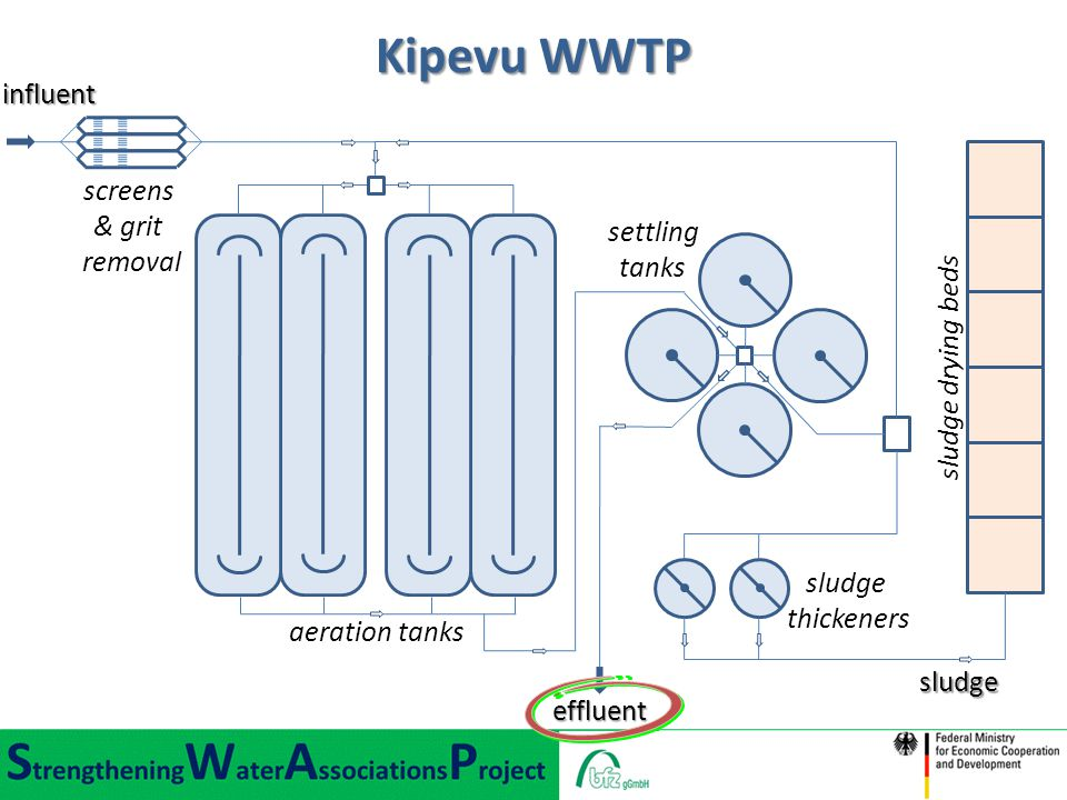 influent Kipevu WWTP effluent aeration tanks sludge thickeners screens & grit removal sludge drying beds sludge settling tanks