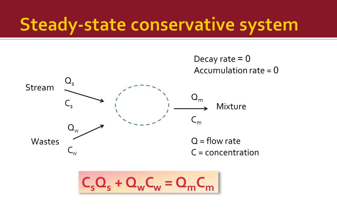 Mixture Wastes Stream QmCmQmCm QwCwQwCw QsCsQsCs Decay rate = 0 Accumulation rate = 0 Q = flow rate C = concentration C s Q s + Q w C w = Q m C m