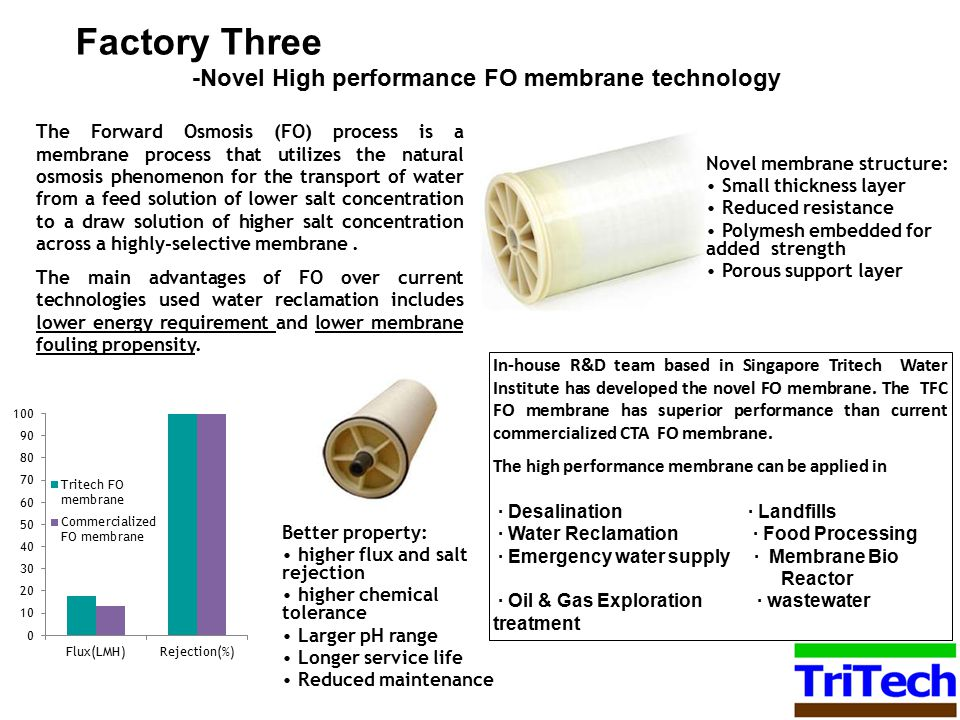 Factory Three -Novel High performance FO membrane technology The Forward Osmosis (FO) process is a membrane process that utilizes the natural osmosis phenomenon for the transport of water from a feed solution of lower salt concentration to a draw solution of higher salt concentration across a highly-selective membrane.