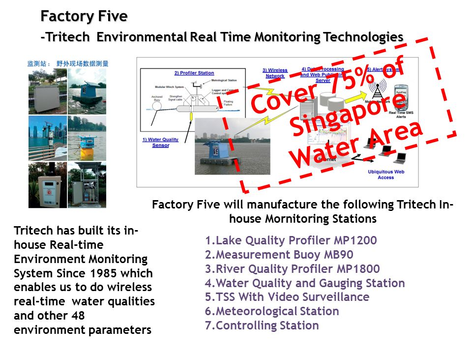Factory Five -Tritech Environmental Real Time Monitoring Technologies Cover 75% of Singapore Water Area Tritech has built its in- house Real-time Environment Monitoring System Since 1985 which enables us to do wireless real-time water qualities and other 48 environment parameters 1.Lake Quality Profiler MP1200 2.Measurement Buoy MB90 3.River Quality Profiler MP1800 4.Water Quality and Gauging Station 5.TSS With Video Surveillance 6.Meteorological Station 7.Controlling Station Factory Five will manufacture the following Tritech In- house Mornitoring Stations