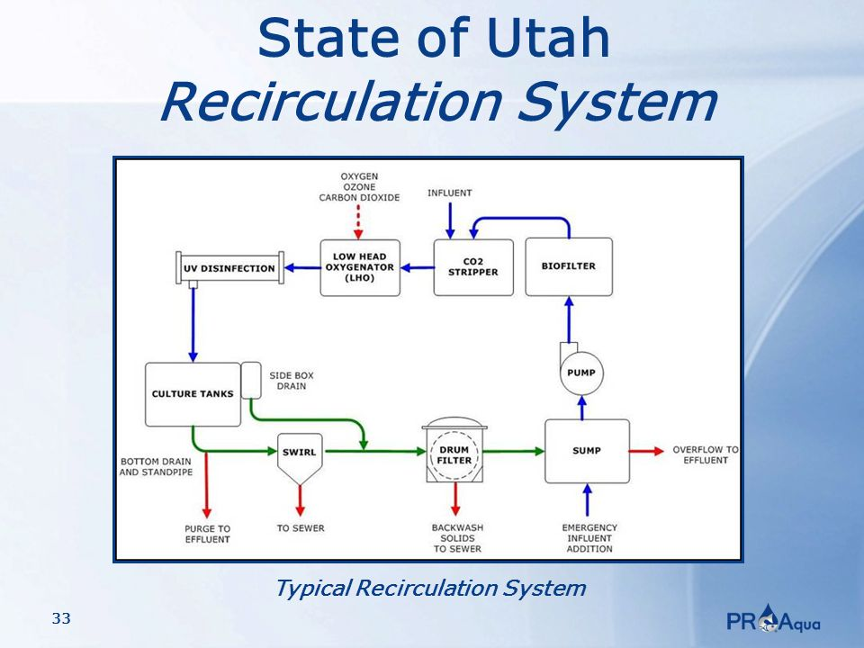 33 State of Utah Recirculation System Typical Recirculation System
