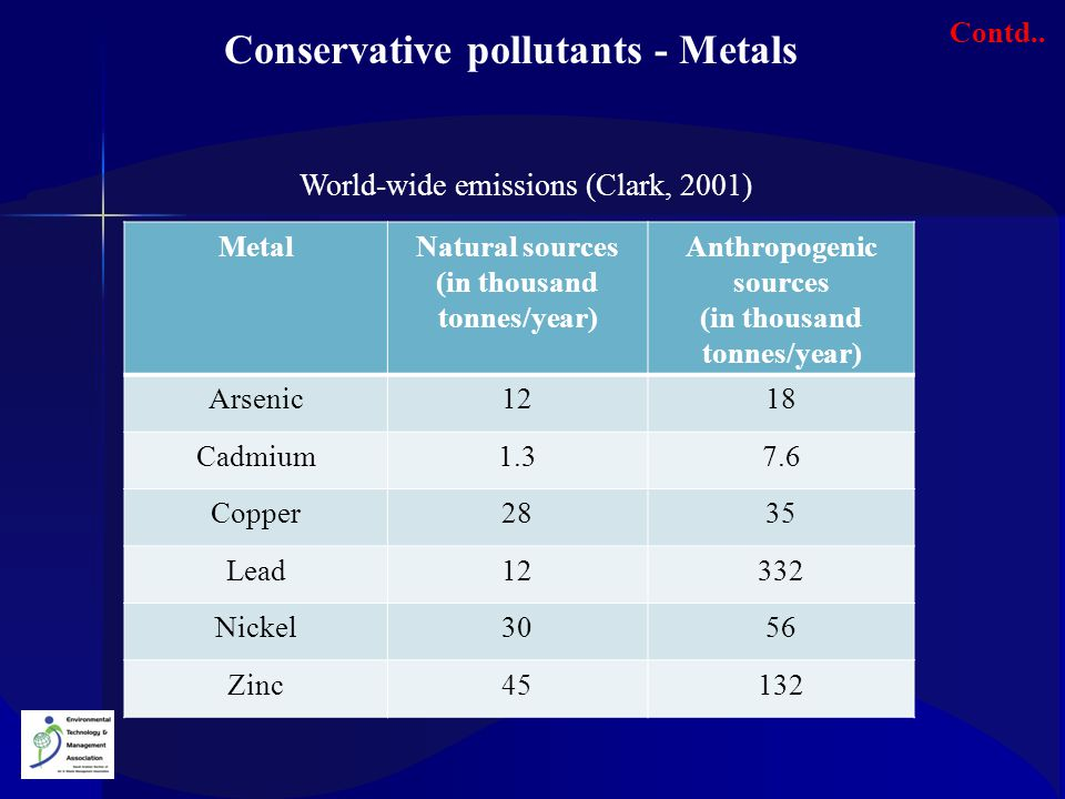 MetalNatural sources (in thousand tonnes/year) Anthropogenic sources (in thousand tonnes/year) Arsenic1218 Cadmium1.37.6 Copper2835 Lead12332 Nickel30