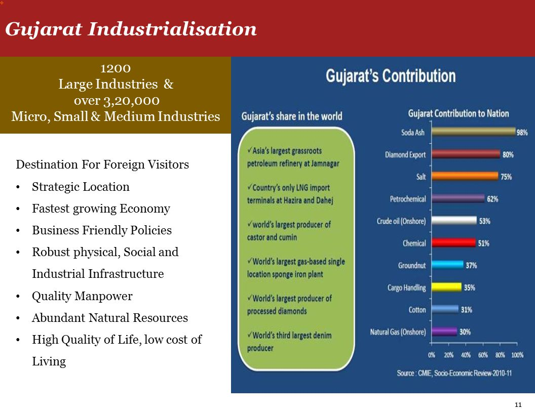 Destination For Foreign Visitors Strategic Location Fastest growing Economy Business Friendly Policies Robust physical, Social and Industrial Infrastructure Quality Manpower Abundant Natural Resources High Quality of Life, low cost of Living 1200 Large Industries & over 3,20,000 Micro, Small & Medium Industries Gujarat Industrialisation 11