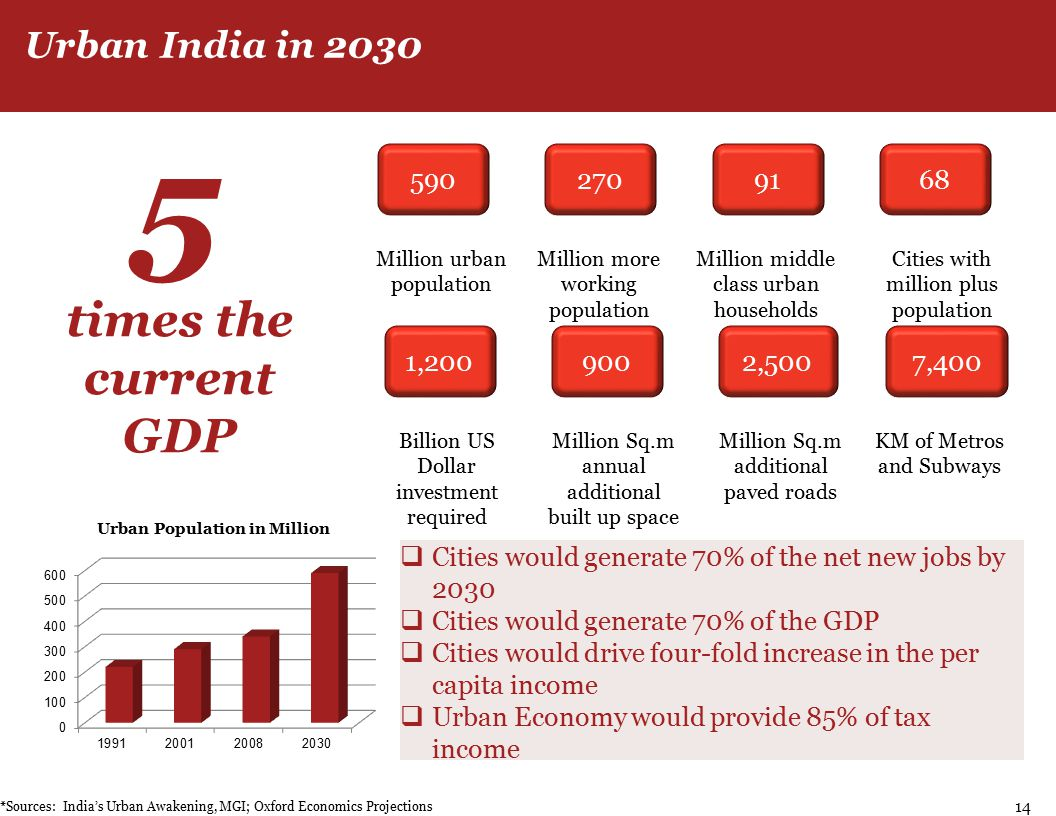 5902709168 1,2009002,5007,400 Million urban population Million more working population Million middle class urban households Cities with million plus population Billion US Dollar investment required Million Sq.m annual additional built up space Million Sq.m additional paved roads KM of Metros and Subways *Sources: India's Urban Awakening, MGI; Oxford Economics Projections  Cities would generate 70% of the net new jobs by 2030  Cities would generate 70% of the GDP  Cities would drive four-fold increase in the per capita income  Urban Economy would provide 85% of tax income Urban India in 2030 5 times the current GDP 14