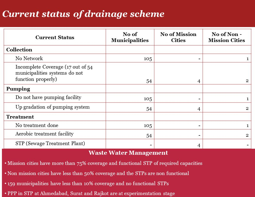 Current status of drainage scheme 20 Current Status No of Municipalities No of Mission Cities No of Non - Mission Cities Collection No Network 105-1 Incomplete Coverage (17 out of 54 municipalities systems do not function properly) 5442 Pumping Do not have pumping facility 105-1 Up gradation of pumping system 5442 Treatment No treatment done 105-1 Aerobic treatment facility 54-2 STP (Sewage Treatment Plant) -4- Waste Water Management Mission cities have more than 75% coverage and functional STP of required capacities Non mission cities have less than 50% coverage and the STPs are non functional 159 municipalities have less than 10% coverage and no functional STPs PPP in STP at Ahmedabad, Surat and Rajkot are at experimentation stage