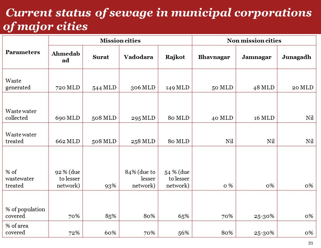 Current status of sewage in municipal corporations of major cities 21 Parameters Mission citiesNon mission cities Ahmedab ad SuratVadodaraRajkotBhavnagarJamnagarJunagadh Waste generated720 MLD544 MLD306 MLD149 MLD50 MLD48 MLD20 MLD Waste water collected690 MLD508 MLD295 MLD80 MLD 40 MLD16 MLDNil Waste water treated662 MLD508 MLD258 MLD80 MLDNil % of wastewater treated 92 % (due to lesser network)93% 84% (due to lesser network) 54 % (due to lesser network)0 % % of population covered70%85%80%65%70%25-30%0% % of area covered72%60%70%56%80%25-30%0%