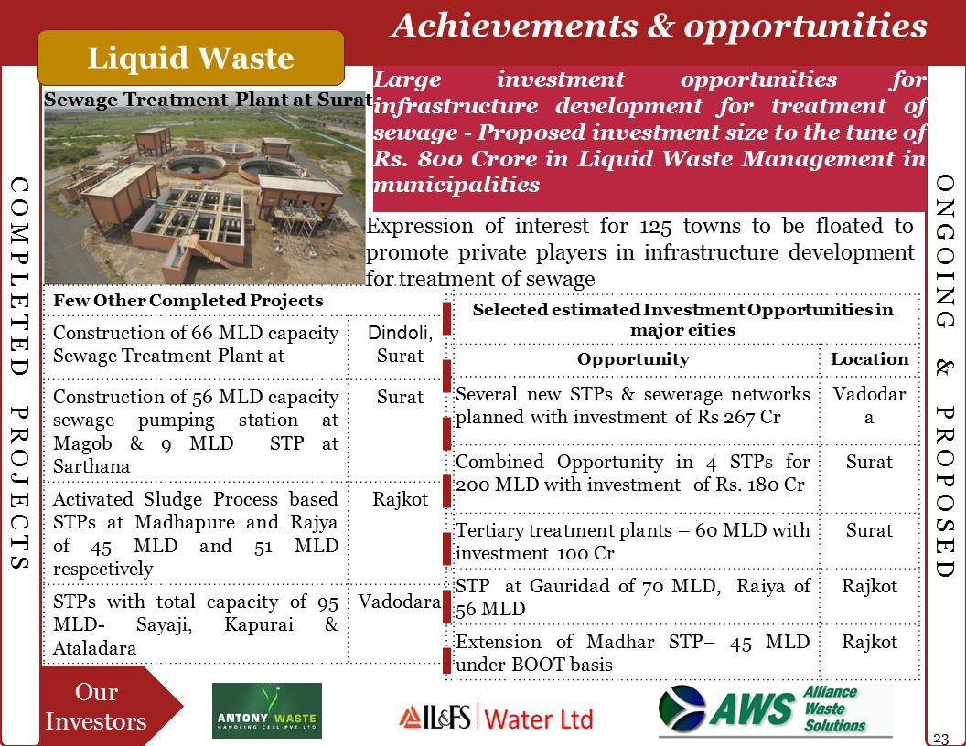 Our Investors C O M P L E T E D P R O J E C T S O N G O I N G & P R O P O S E D Achievements & opportunities Liquid Waste Large investment opportunities for infrastructure development for treatment of sewage - Proposed investment size to the tune of Rs.