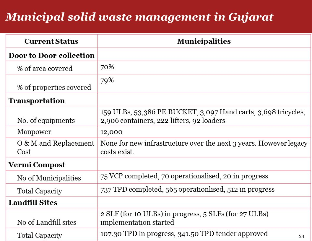 Municipal solid waste management in Gujarat 24 Current StatusMunicipalities Door to Door collection % of area covered 70% % of properties covered 79% Transportation No.
