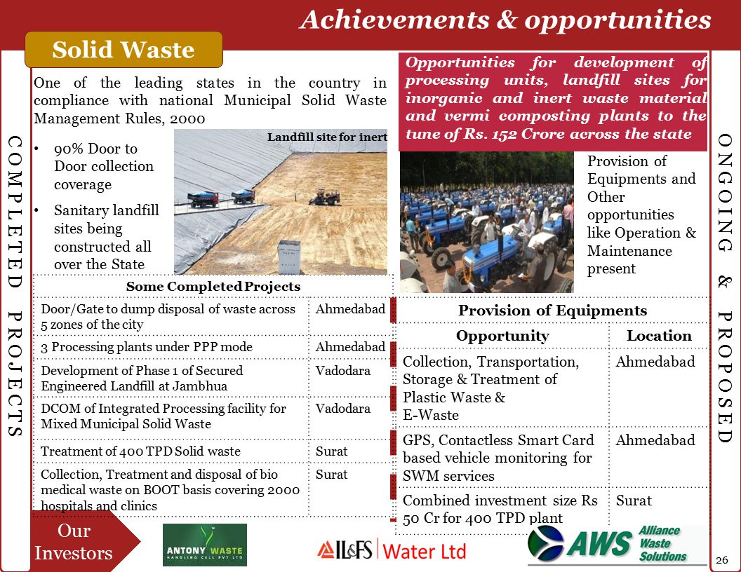 Our Investors C O M P L E T E D P R O J E C T S O N G O I N G & P R O P O S E D Achievements & opportunities Solid Waste Some Completed Projects Door/Gate to dump disposal of waste across 5 zones of the city Ahmedabad 3 Processing plants under PPP modeAhmedabad Development of Phase 1 of Secured Engineered Landfill at Jambhua Vadodara DCOM of Integrated Processing facility for Mixed Municipal Solid Waste Vadodara Treatment of 400 TPD Solid wasteSurat Collection, Treatment and disposal of bio medical waste on BOOT basis covering 2000 hospitals and clinics Surat Provision of Equipments OpportunityLocation Collection, Transportation, Storage & Treatment of Plastic Waste & E-Waste Ahmedabad GPS, Contactless Smart Card based vehicle monitoring for SWM services Ahmedabad Combined investment size Rs 50 Cr for 400 TPD plant Surat Opportunities for development of processing units, landfill sites for inorganic and inert waste material and vermi composting plants to the tune of Rs.