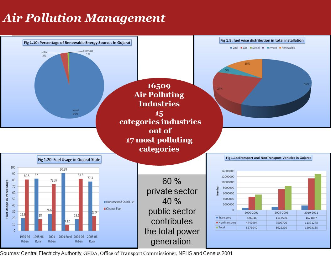 60 % private sector 40 % public sector contributes the total power generation.