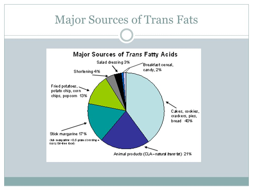 Major Sources of Trans Fats